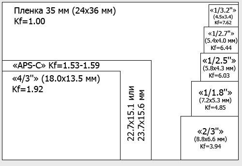 Таблица размеров матриц цифровых фотоаппаратов