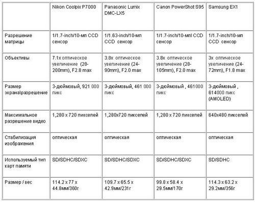 Сравнение Nikon P7000 с Panasonic DMC-LX5, Samsung EX1 и Canon S95