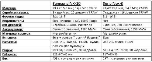 Сравнительный обзор Sony Nex-3 и Samsung NX-10