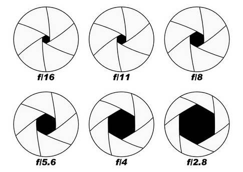 Диаметр отверстия диафрагмы от выбраного f-числа