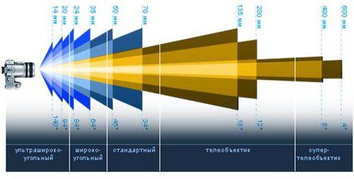 Типы объективов и углы обзора в зависимости от фокусного расстояния