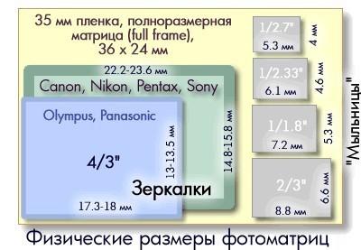 Физические размеры фотоматриц