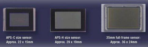 APS-C, APS-H и полнокадровая 35 мм матрицы