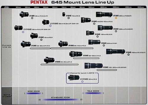 Планы Pentax по выпуску объективов