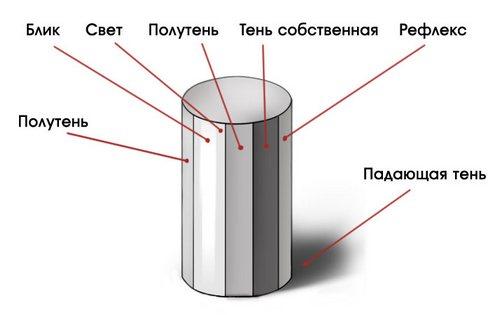 Как сделать объемную картинку для книжКак углубить