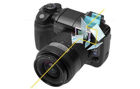 Зеркало и видоискатель фотоаппарата