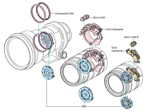 Как отремонтировать кольцо фокусировки