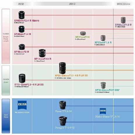 Обновление стратегии развития объективов FUJIFILM X-Mount