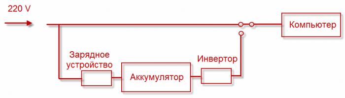 Схема резервного ИБП (Back-UPS)