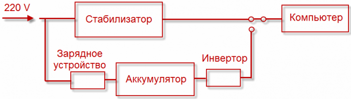 Схема линейно-интерактивного ИБП (Smart-UPS)