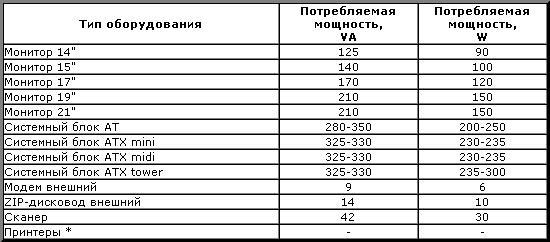 Сравнительная таблица потребляемой мощности в вольт-амперах и ваттах