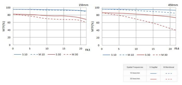 MTF HD PENTAX-D FA 150-450mm F4.5-5.6ED DC AW