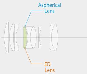 Оптическая схема FUJINON XF50 мм/F2 R WR