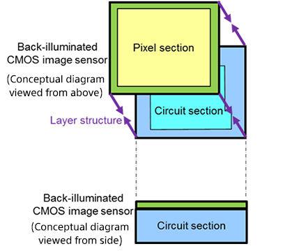 Обычный 2-слойный датчик изображения CMOS