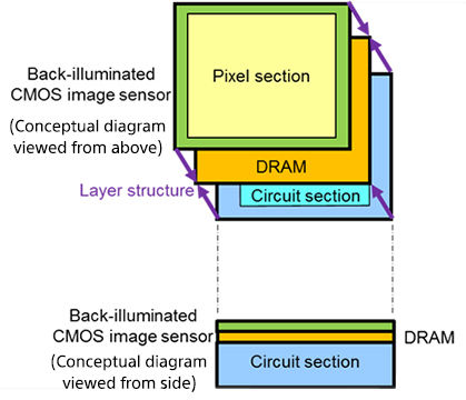 3-слойный датчик изображения CMOS с DRAM