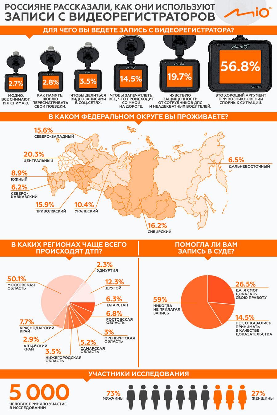 как водители в России используют видеорегистраторы