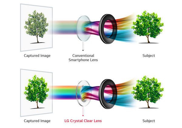 Crystal Clear Lens