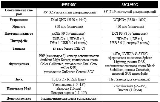 Характеристики мониторов LG