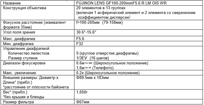 характеристики FUJINON GF100-200mmF5.6 R LM OIS WR