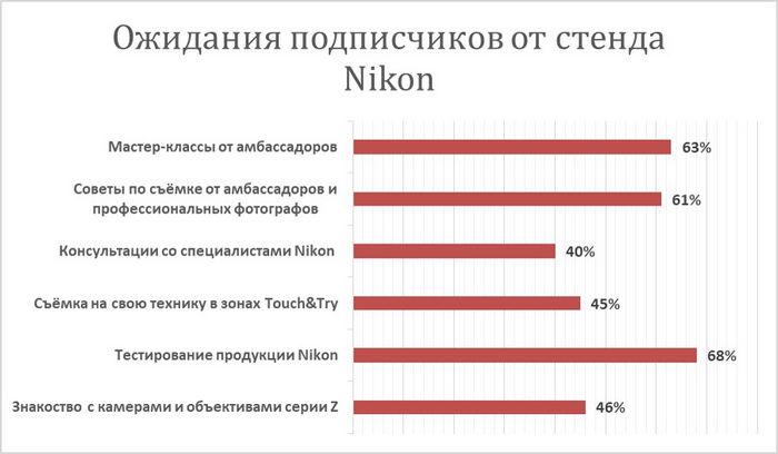Опрос Nikon