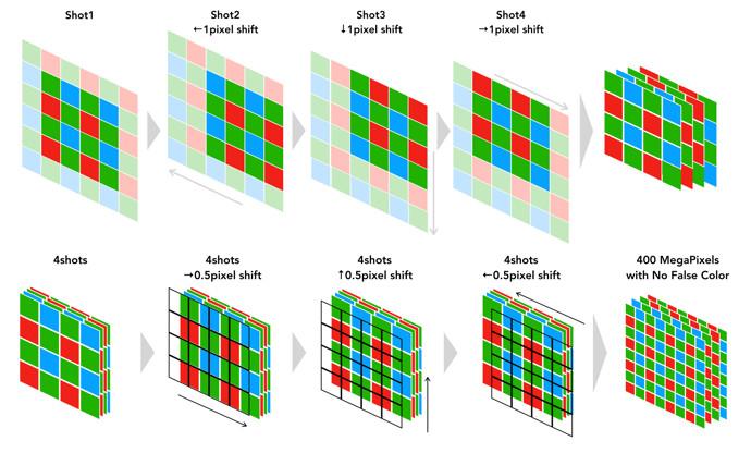 функция Pixel Shift Multi-Shot